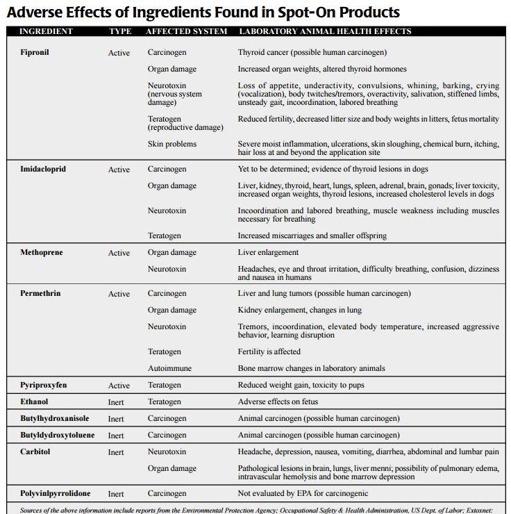 ingrediente si efecte adverse asupra organismului